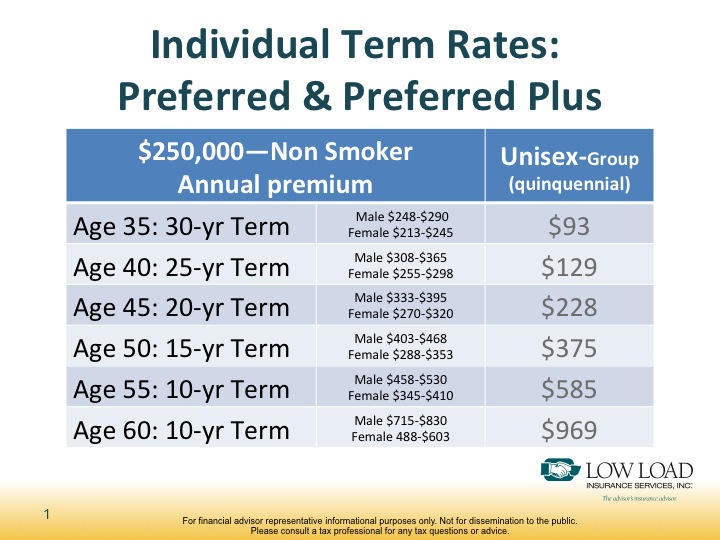 comparison of group and individual insurance For example, a comprehensive individual insurance policy may cost $4,000 for a 30-year-old male for a year (actual premium costs vary by geographic area, metal tier selected and other factors, this is an estimate for comparison purposes only.